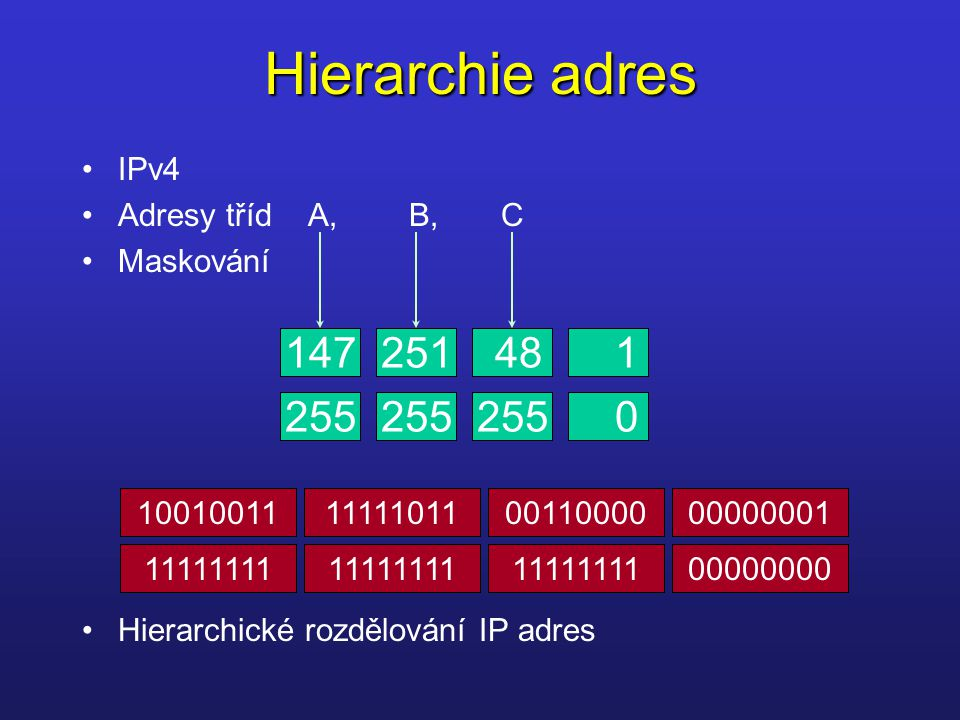 Hierarchie adres 147 251 48 1 255 255 255 IPv4 Adresy tříd A, B, C