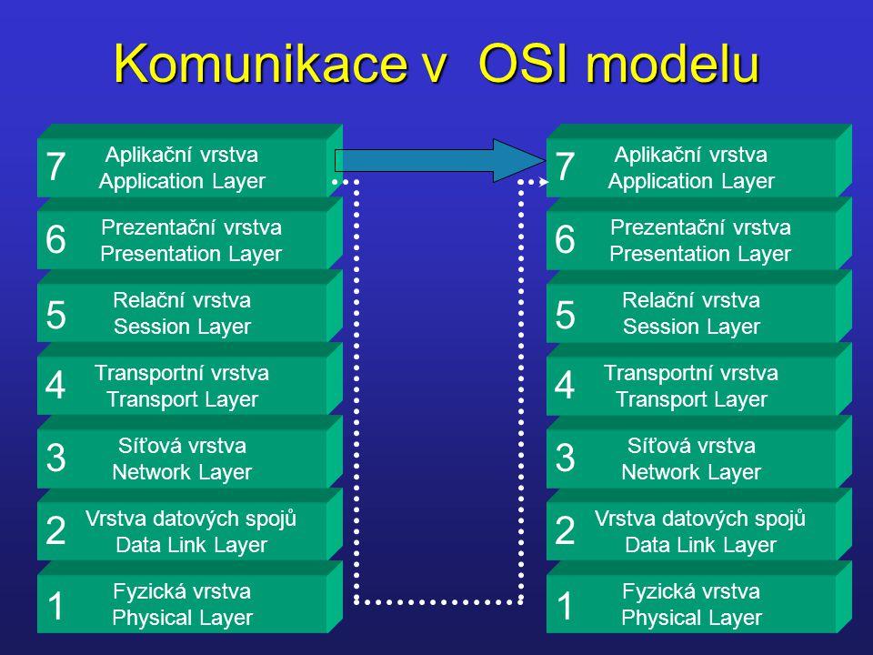 Komunikace v OSI modelu