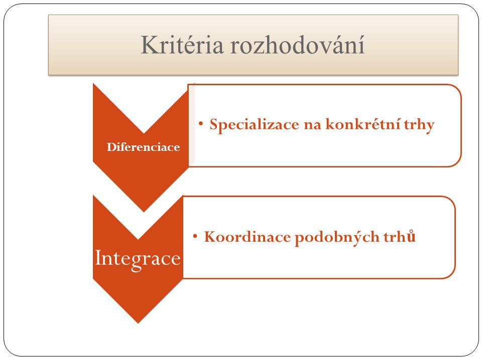 Kritéria rozhodování Integrace Specializace na konkrétní trhy
