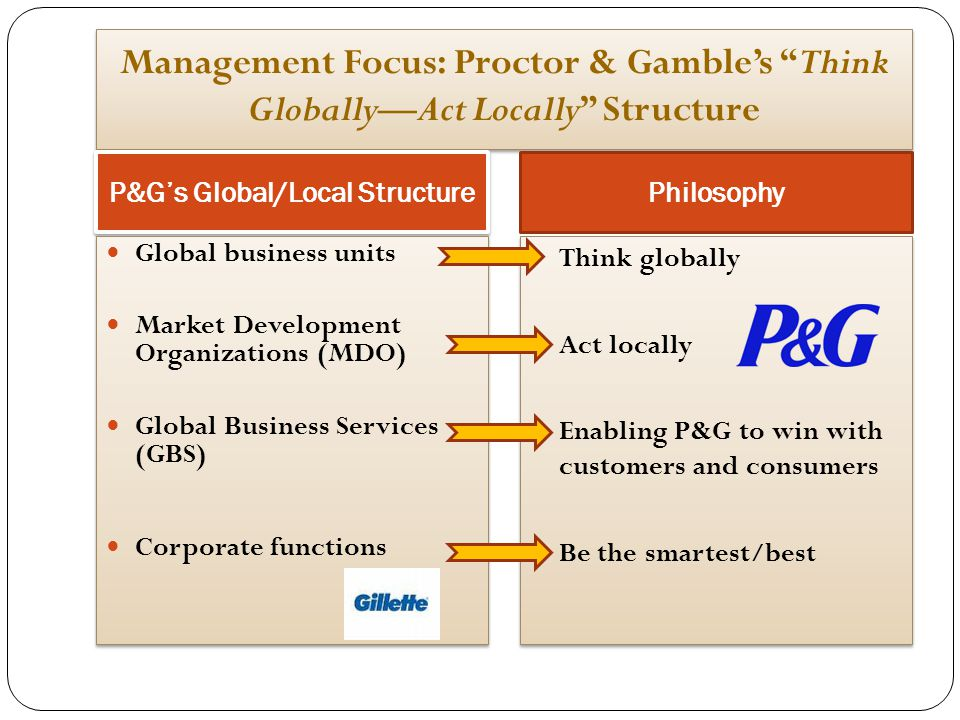 P&G's Global/Local Structure