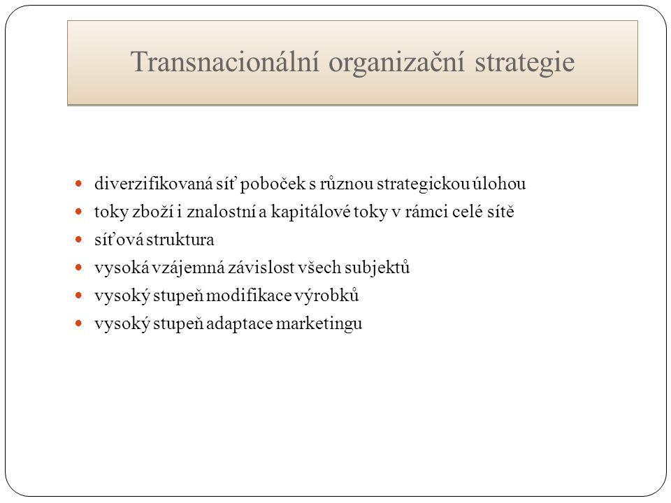 Transnacionální organizační strategie