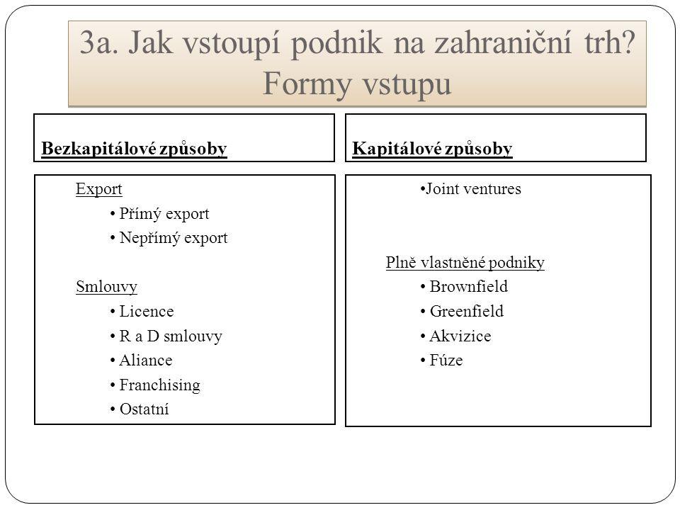 3a. Jak vstoupí podnik na zahraniční trh Formy vstupu