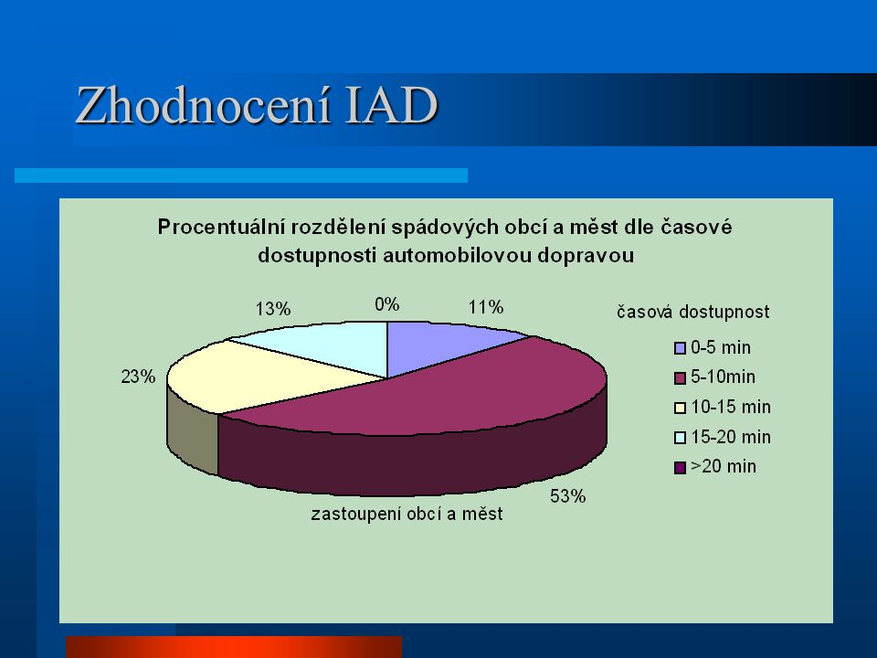 Zhodnocení IAD Z tohoto grafu vidíme, že všechny obce mají dostupnost na své úřady do 20minut.