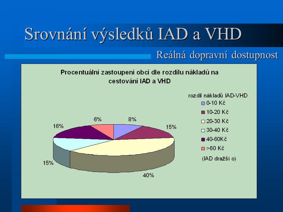 Srovnání výsledků IAD a VHD