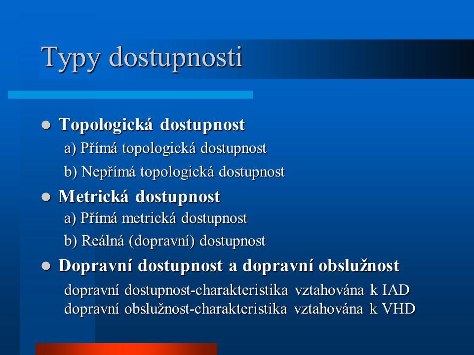 Typy dostupnosti a) Přímá topologická dostupnost