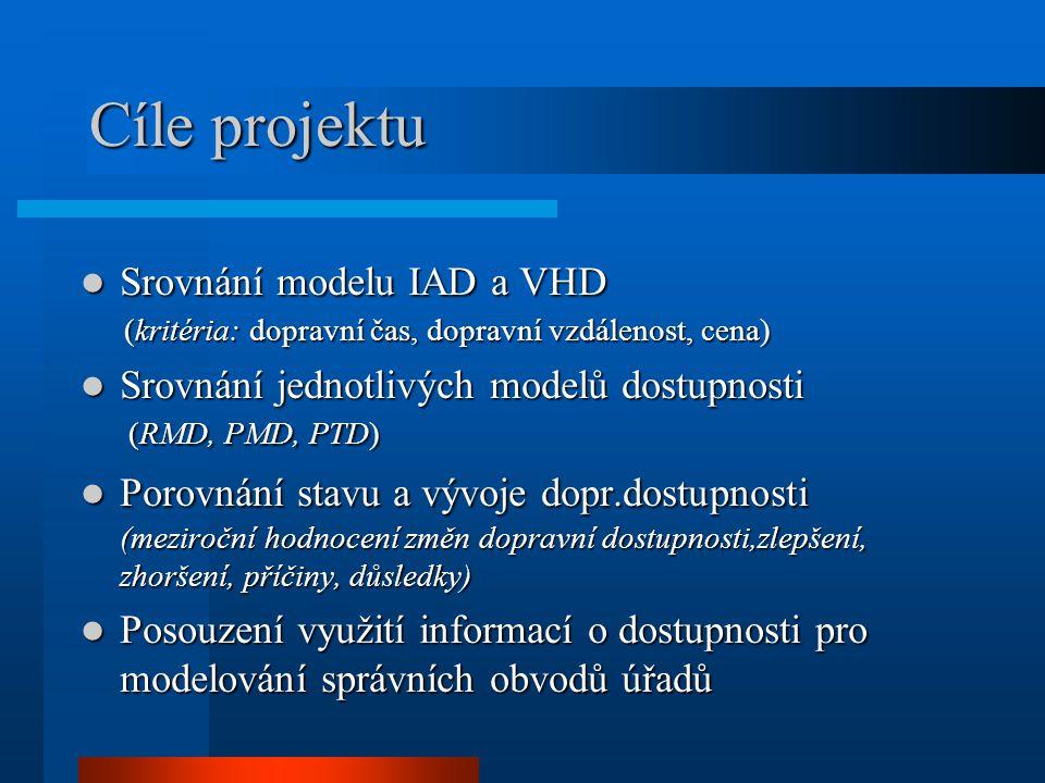 Cíle projektu Srovnání modelu IAD a VHD