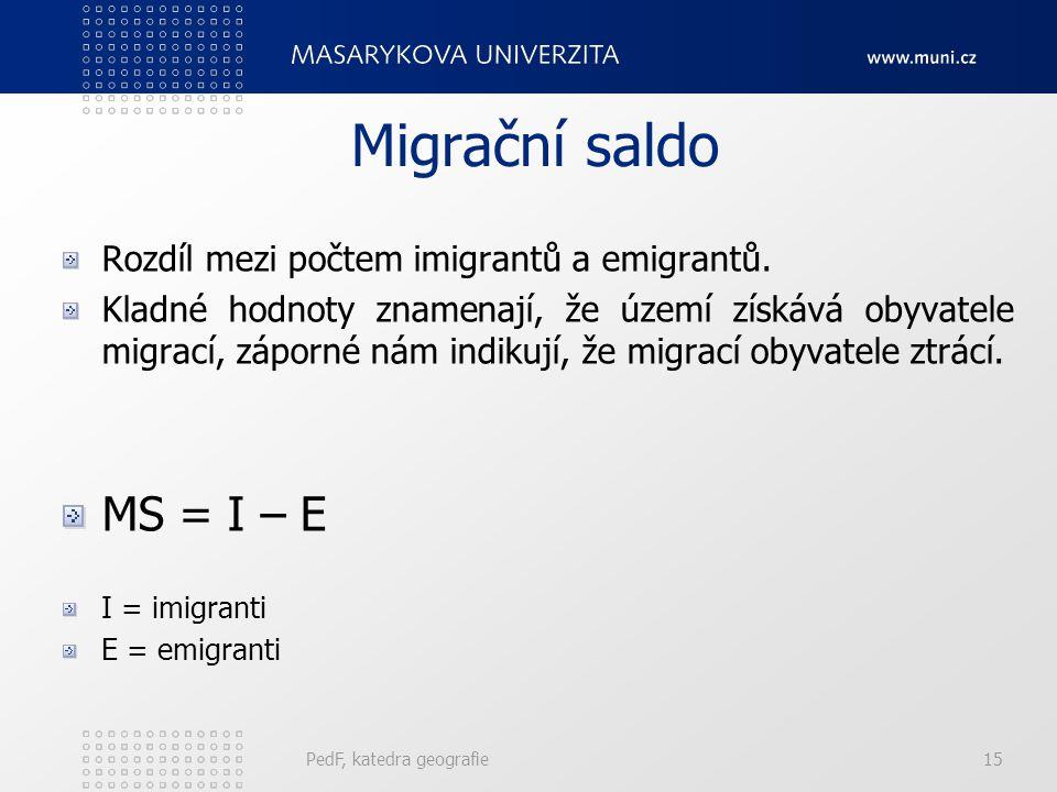 Migrační saldo MS = I – E Rozdíl mezi počtem imigrantů a emigrantů.