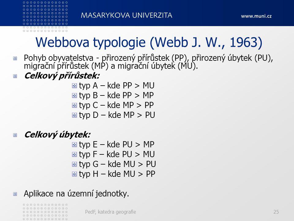 Webbova typologie (Webb J. W., 1963)