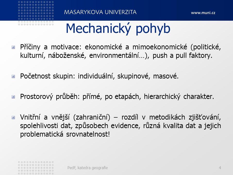Mechanický pohyb Příčiny a motivace: ekonomické a mimoekonomické (politické, kulturní, náboženské, environmentální…), push a pull faktory.