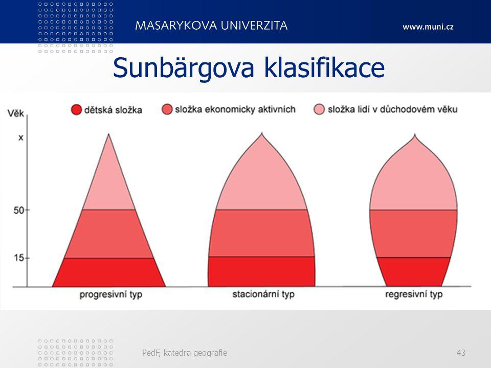 Sunbärgova klasifikace