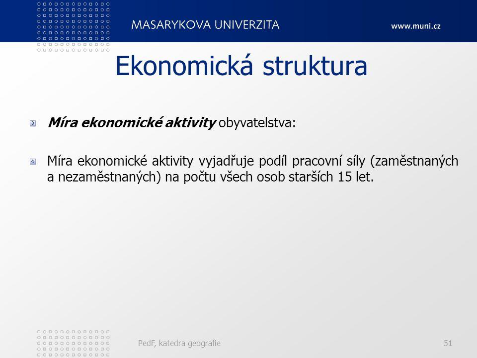 Ekonomická struktura Míra ekonomické aktivity obyvatelstva: