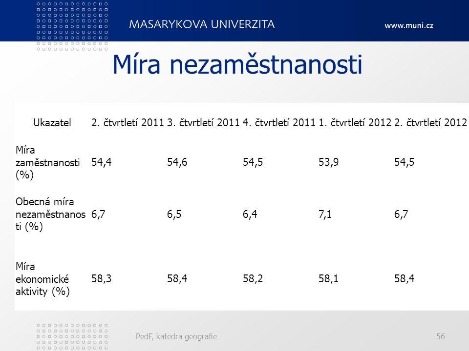 Míra nezaměstnanosti Ukazatel 2. čtvrtletí 2011 3. čtvrtletí 2011