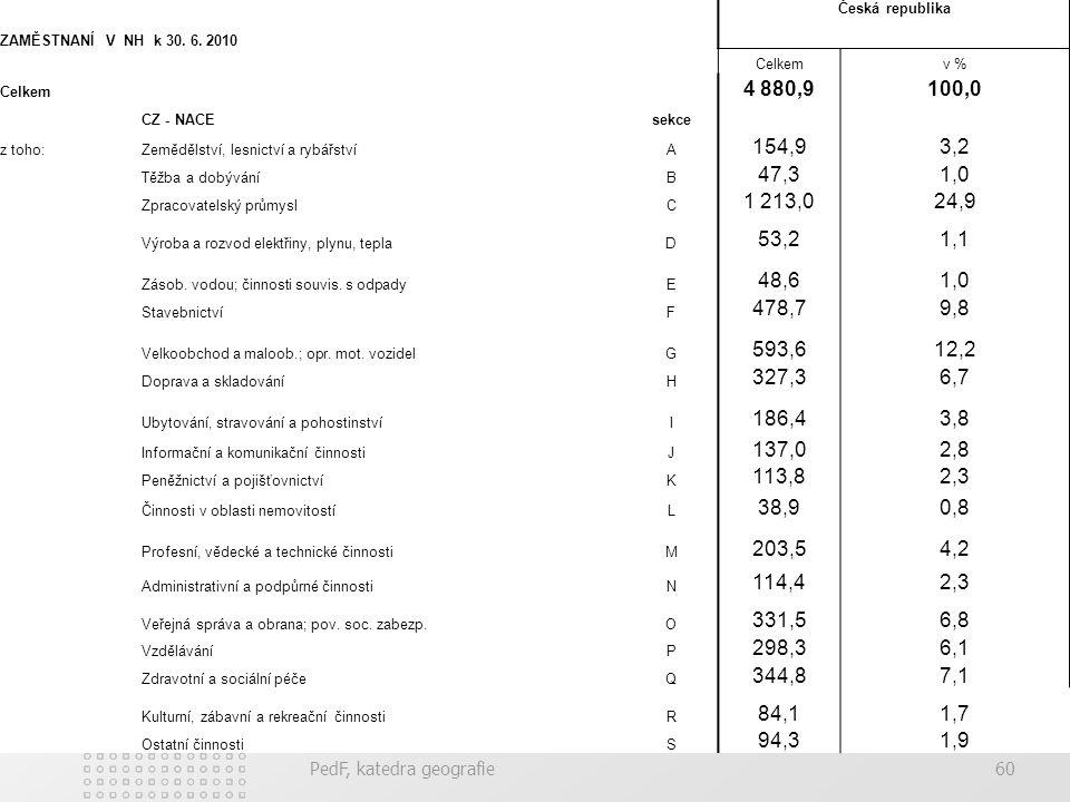 ZAMĚSTNANÍ V NH k 30. 6. 2010 Česká republika. Celkem. v % 4 880,9. 100,0. CZ - NACE. sekce.