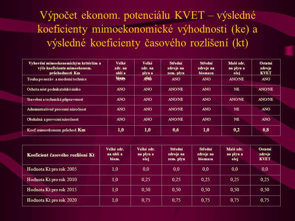 Výpočet ekonom. potenciálu KVET – výsledné koeficienty mimoekonomické výhodnosti (ke) a výsledné koeficienty časového rozlišení (kt)