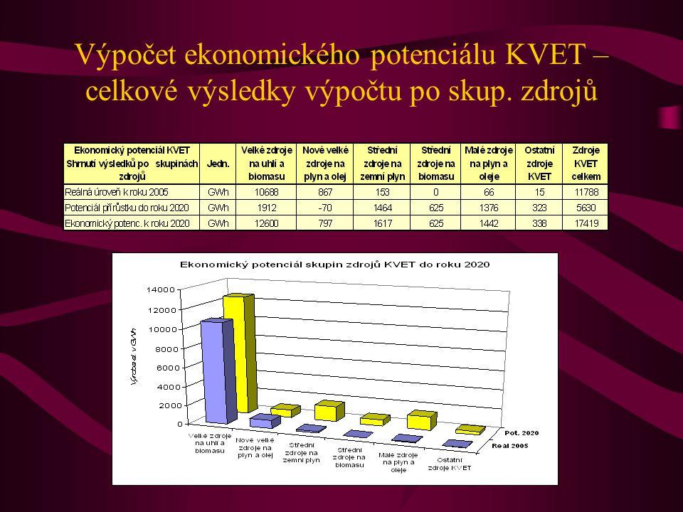 Výpočet ekonomického potenciálu KVET – celkové výsledky výpočtu po skup. zdrojů