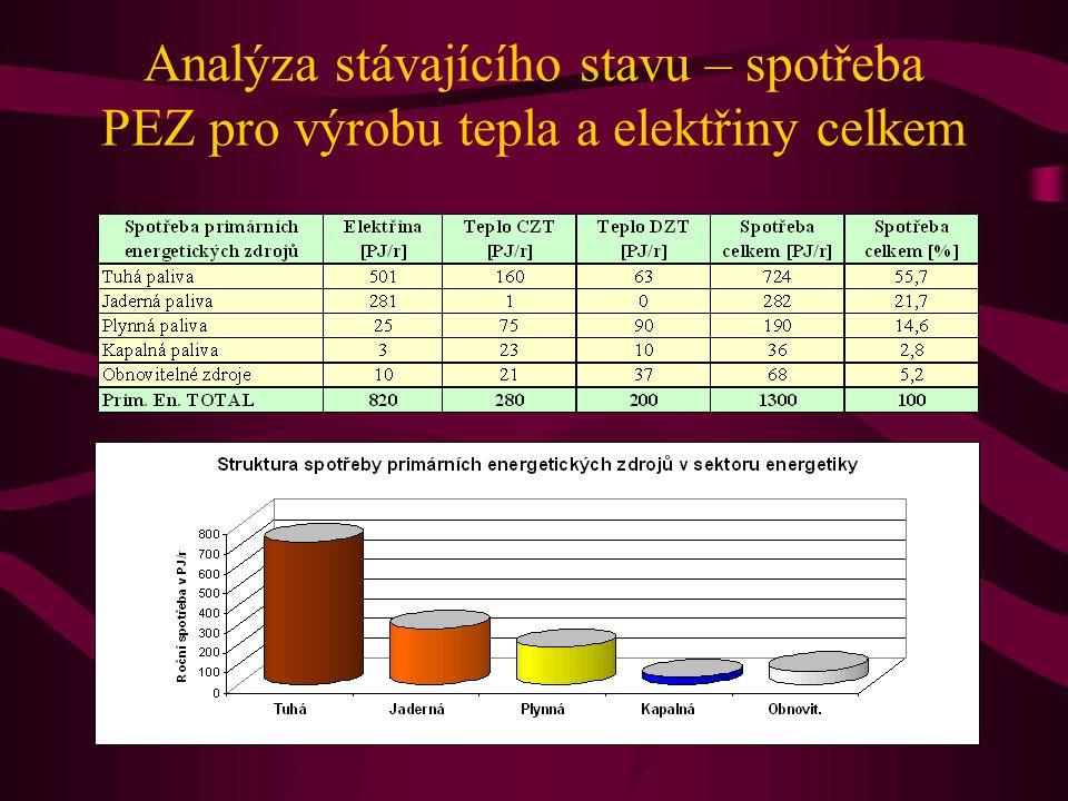 Analýza stávajícího stavu – spotřeba PEZ pro výrobu tepla a elektřiny celkem