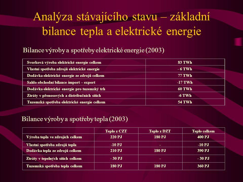Analýza stávajícího stavu – základní bilance tepla a elektrické energie