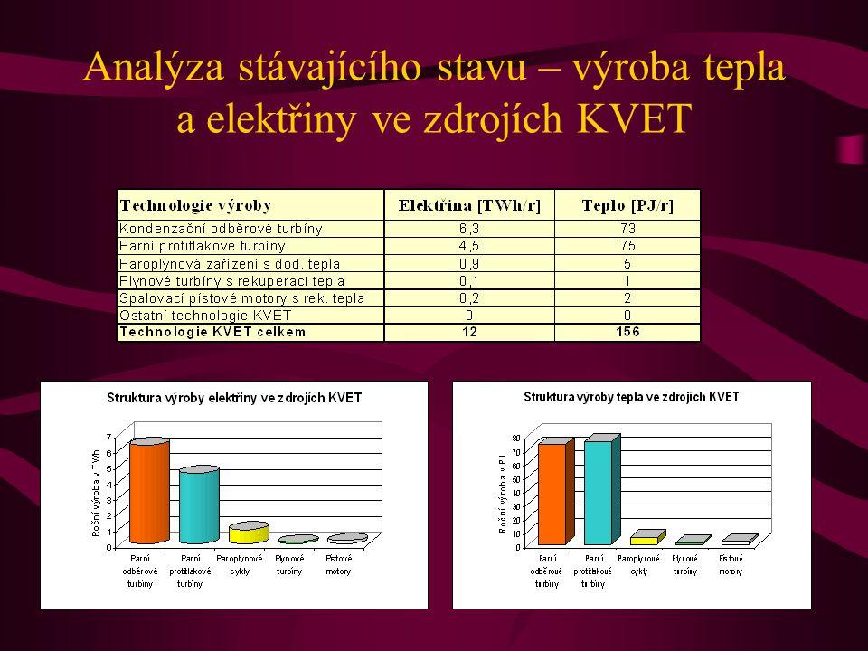 Analýza stávajícího stavu – výroba tepla a elektřiny ve zdrojích KVET