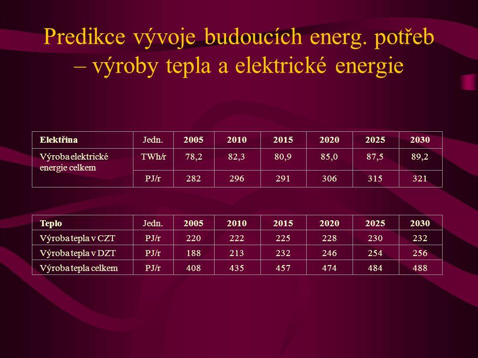 Predikce vývoje budoucích energ