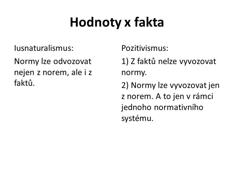 Hodnoty x fakta Iusnaturalismus: Normy lze odvozovat nejen z norem, ale i z faktů.