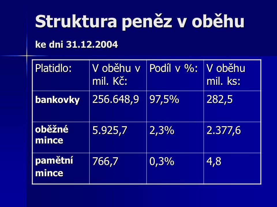 Struktura peněz v oběhu ke dni 31.12.2004