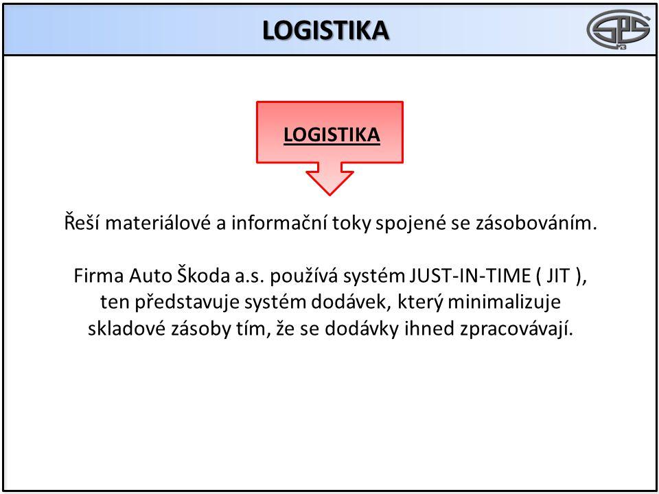 LOGISTIKA LOGISTIKA. Řeší materiálové a informační toky spojené se zásobováním. Firma Auto Škoda a.s. používá systém JUST-IN-TIME ( JIT ),