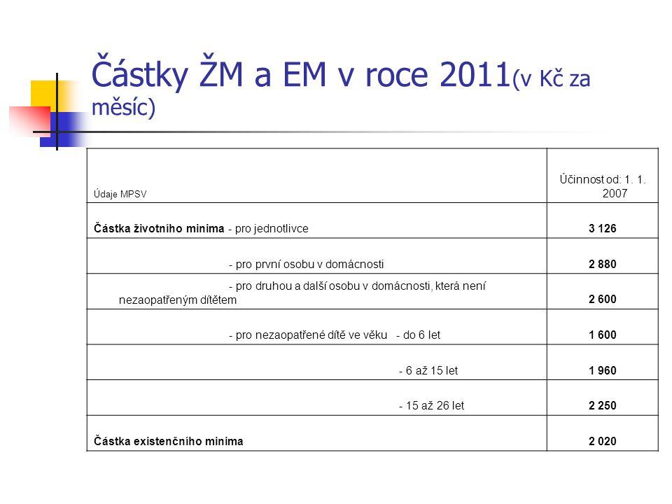 Částky ŽM a EM v roce 2011(v Kč za měsíc)