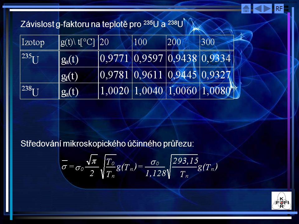 Závislost g-faktoru na teplotě pro 235U a 238U