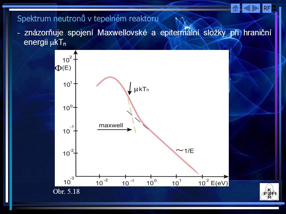 Spektrum neutronů v tepelném reaktoru
