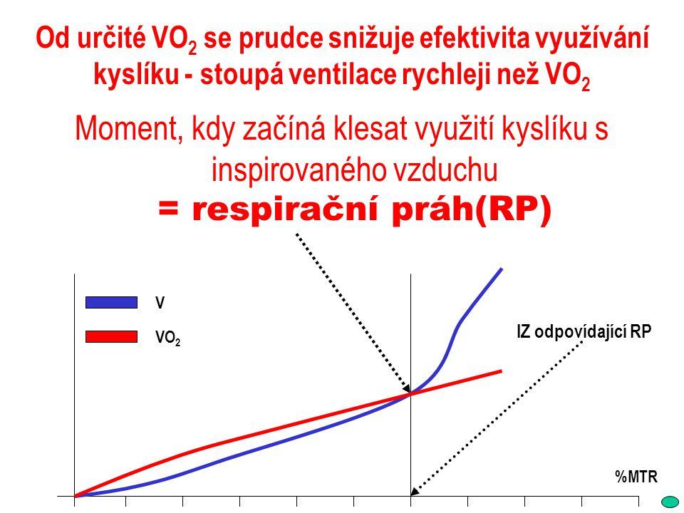 Od určité VO2 se prudce snižuje efektivita využívání kyslíku - stoupá ventilace rychleji než VO2