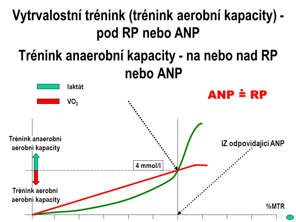 Vytrvalostní trénink (trénink aerobní kapacity) - pod RP nebo ANP