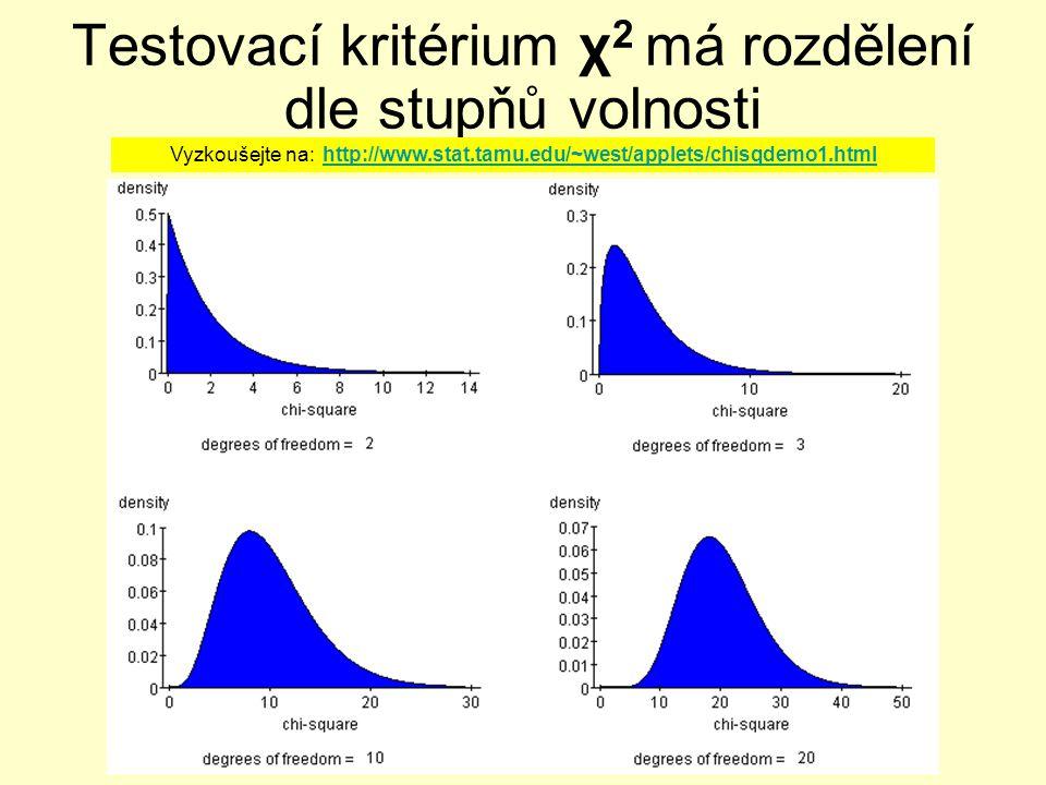 Testovací kritérium χ2 má rozdělení dle stupňů volnosti