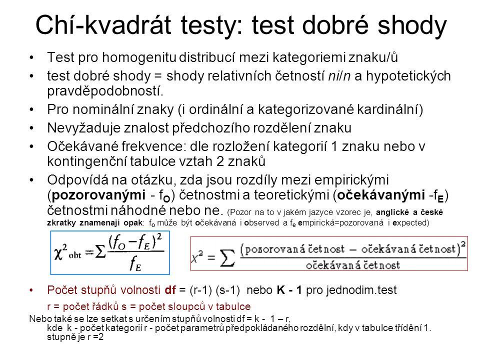 Chí-kvadrát testy: test dobré shody