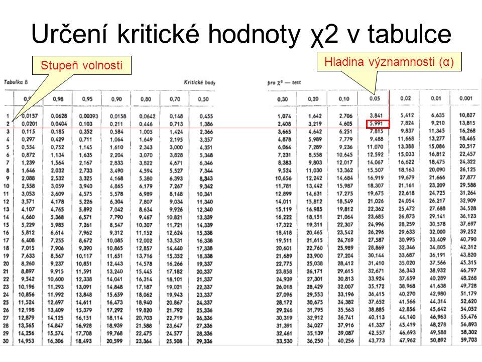 Určení kritické hodnoty χ2 v tabulce