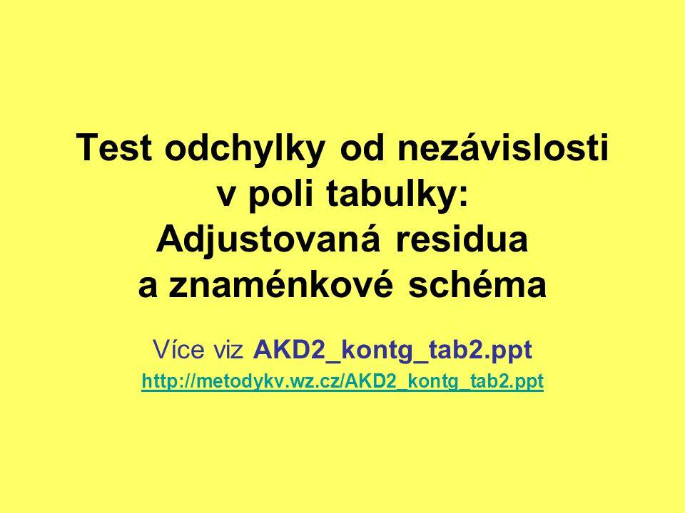 Více viz AKD2_kontg_tab2.ppt http://metodykv.wz.cz/AKD2_kontg_tab2.ppt