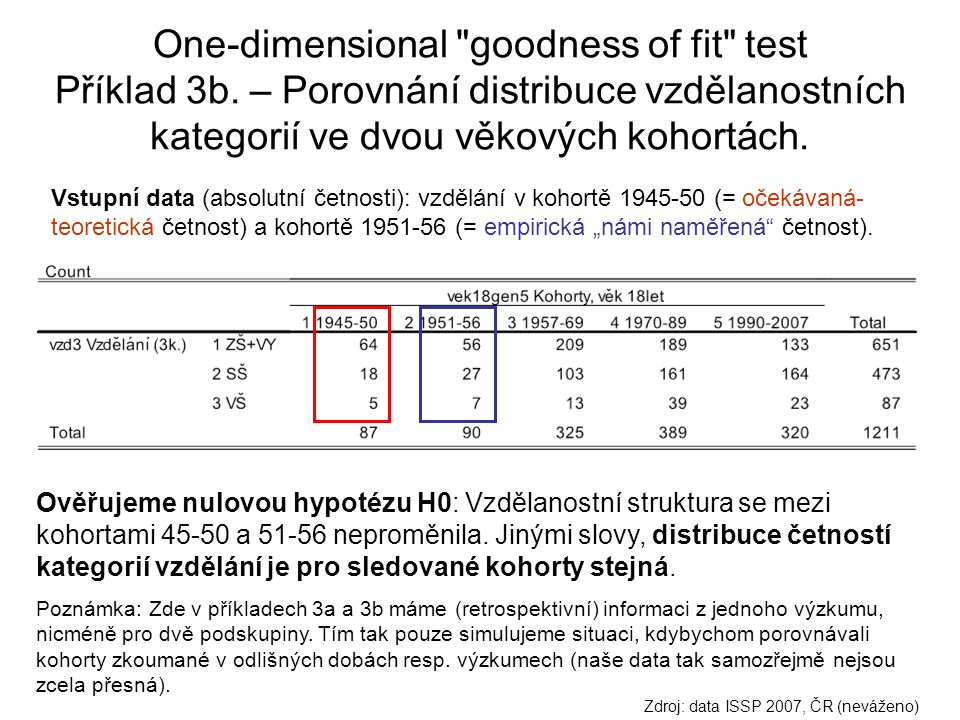 One-dimensional goodness of fit test Příklad 3b
