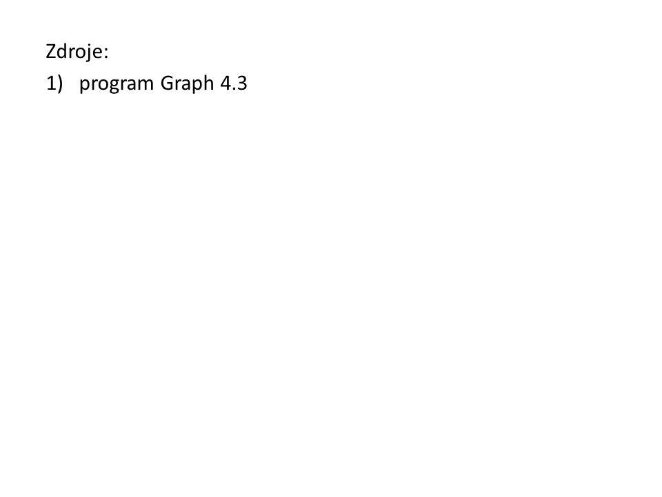 Zdroje: program Graph 4.3