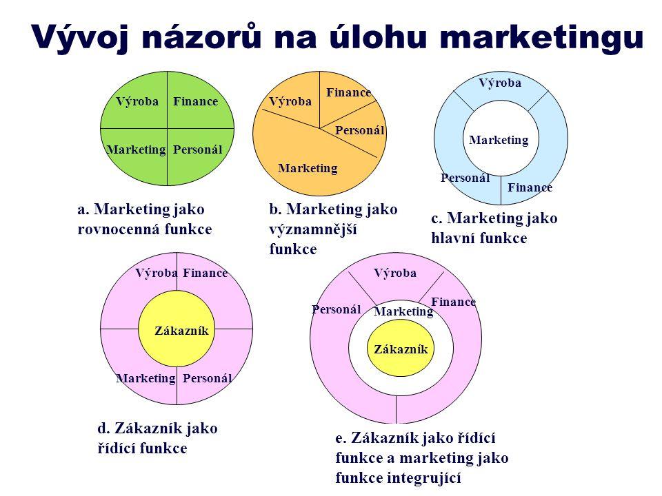 Vývoj názorů na úlohu marketingu