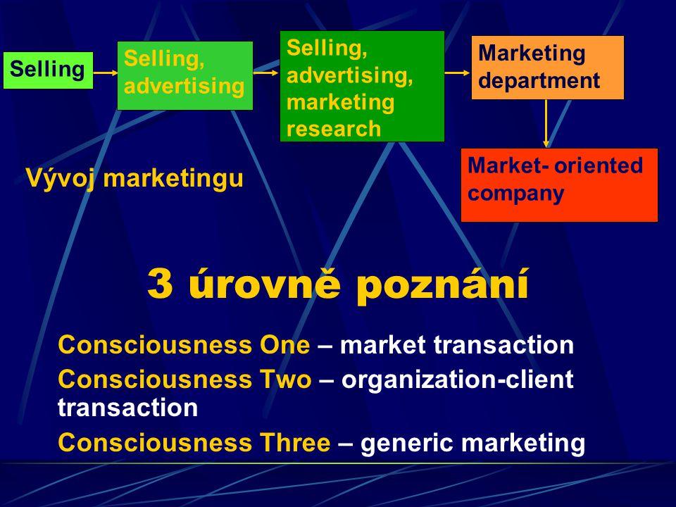 3 úrovně poznání Vývoj marketingu