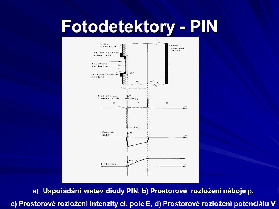Uspořádání vrstev diody PIN, b) Prostorové rozložení náboje r,