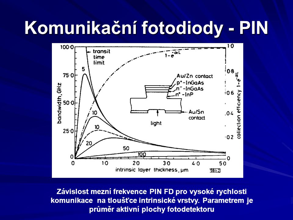 Komunikační fotodiody - PIN