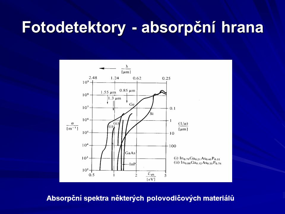 Fotodetektory - absorpční hrana