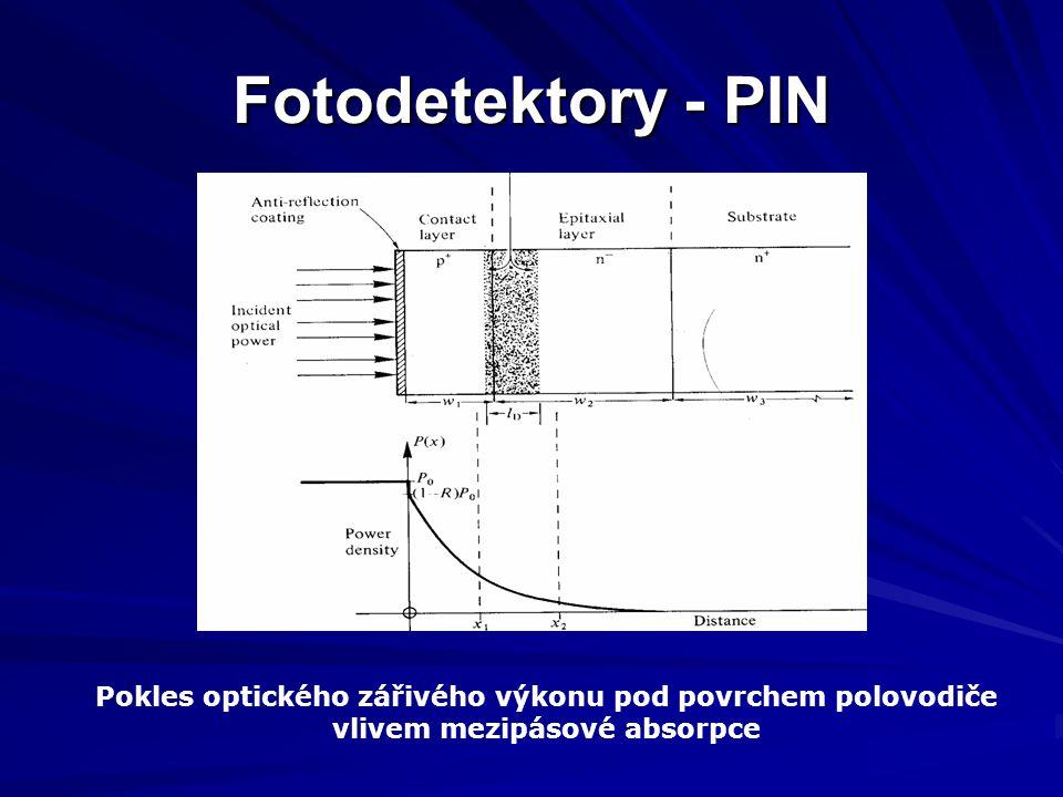 Fotodetektory - PIN Pokles optického zářivého výkonu pod povrchem polovodiče vlivem mezipásové absorpce.