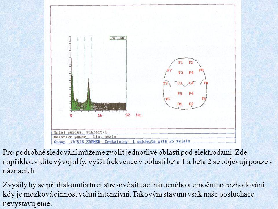 Pro podrobné sledování můžeme zvolit jednotlivé oblasti pod elektrodami. Zde například vidíte vývoj alfy, vyšší frekvence v oblasti beta 1 a beta 2 se objevují pouze v náznacích.
