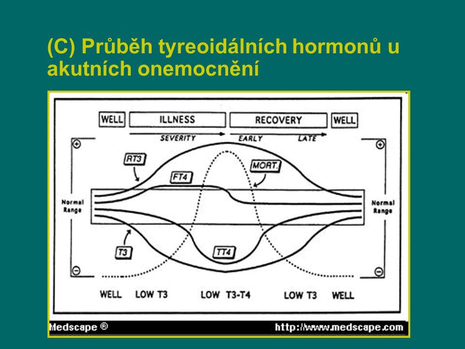 (C) Průběh tyreoidálních hormonů u akutních onemocnění