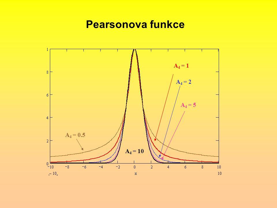 Pearsonova funkce A4 = 1 A4 = 2 A4 = 5 A4 = 0.5 A4 = 10