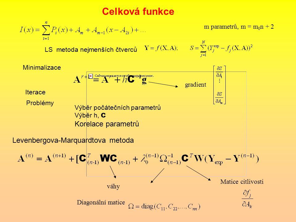 Celková funkce Korelace parametrů Levenbergova-Marquardtova metoda