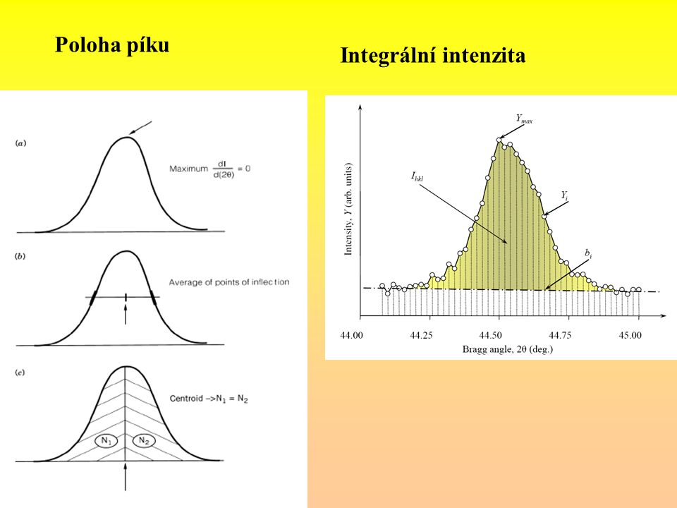 Poloha píku Integrální intenzita