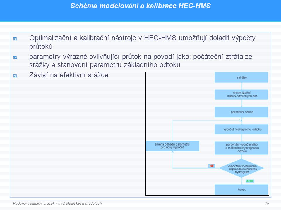 Schéma modelování a kalibrace HEC-HMS