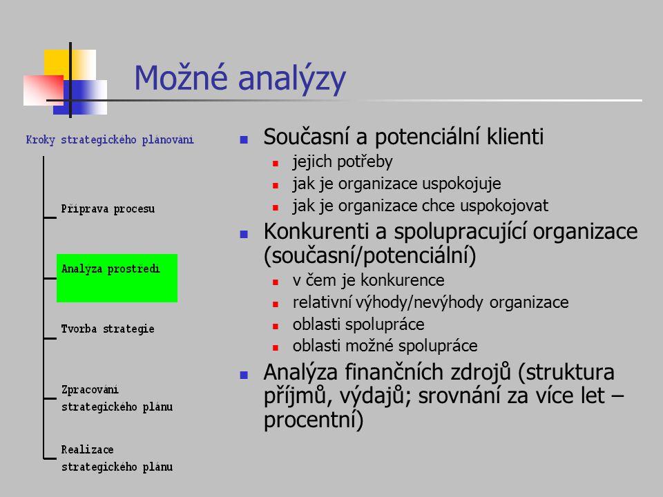 Možné analýzy Současní a potenciální klienti